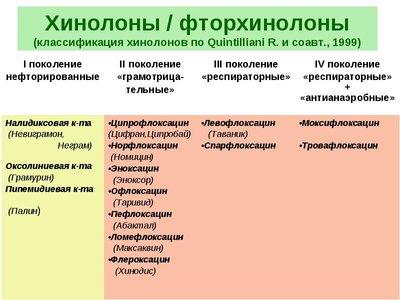Список антибиотиков фторхинолонов