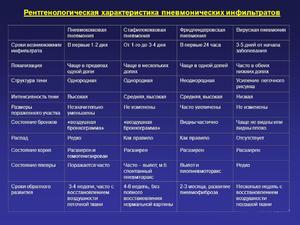Появление инфильтрата - причины и сроки